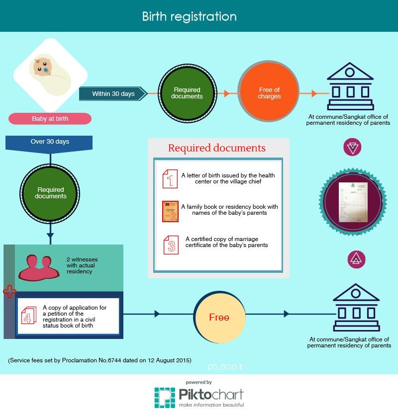 birth-registration ENG