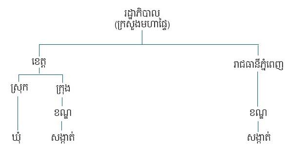 Khmer 2